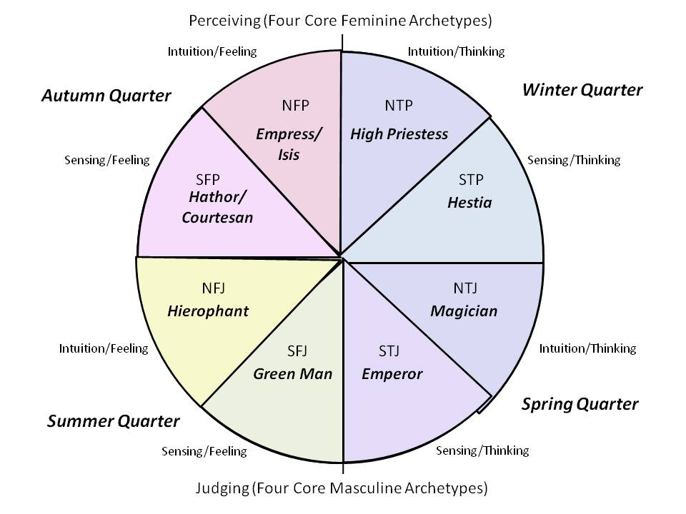Core archetypes octant chart - each archetype (each octant) corresponds to one of Jung's Psychological Types (discounting the introversion/extroversion distinction).